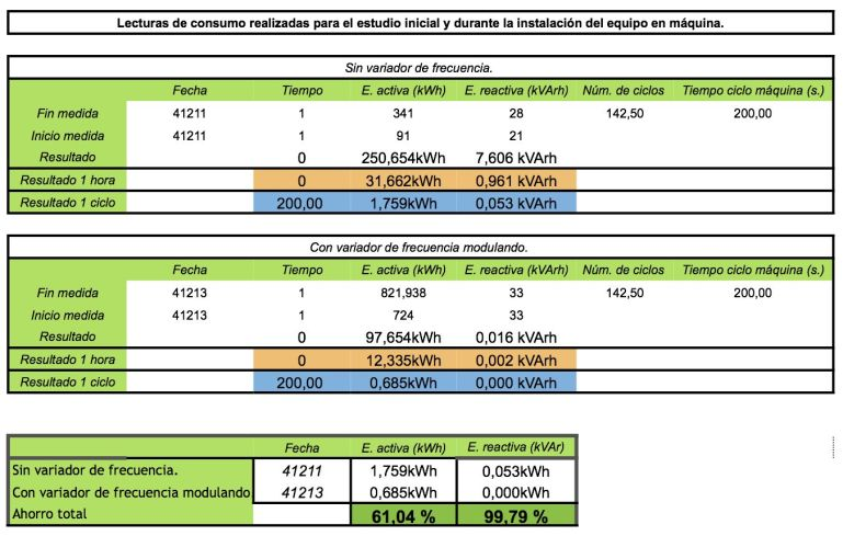 Analisis maquina de inyección de plástico con variador
