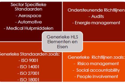 Voorbeeld HLS schema