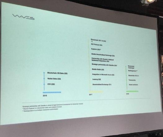 Atualização. Waves: plataforma poderá processar milhares de transações por minuto. BTCSoul.com