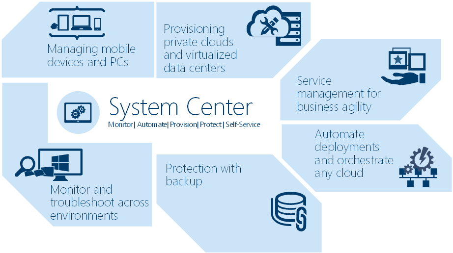 System Center Futures 2016 And Beyond Buchatech Com