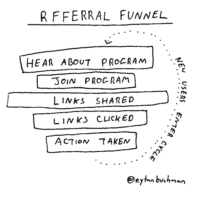 referral-funnel-saved