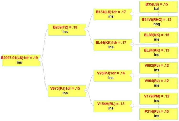 krw 2021 - Baumdiagramm B2097.01(LS)1dr
