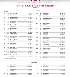 Ohio State's Preseason Depth Chart