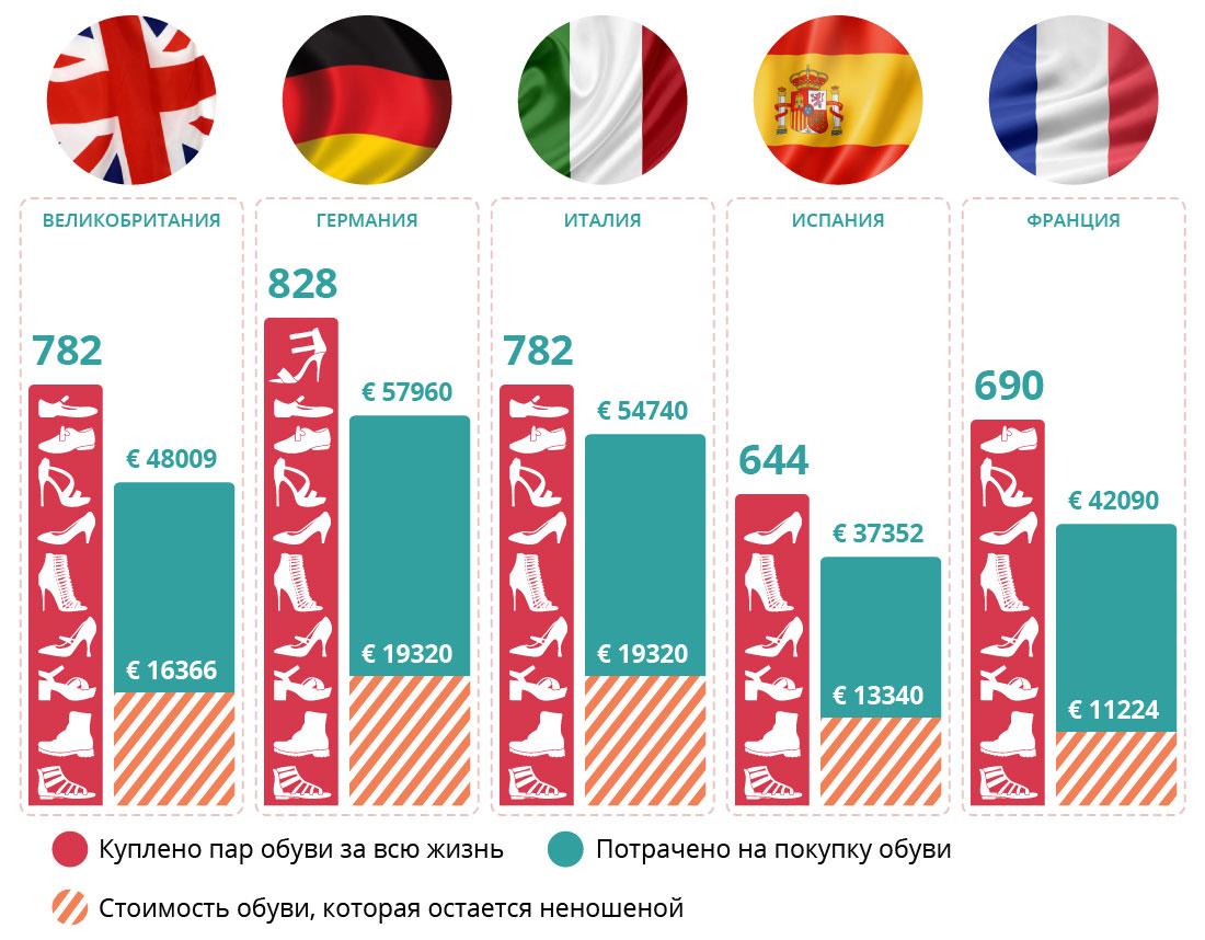 Сколько тратят на обувь европейские женщины?