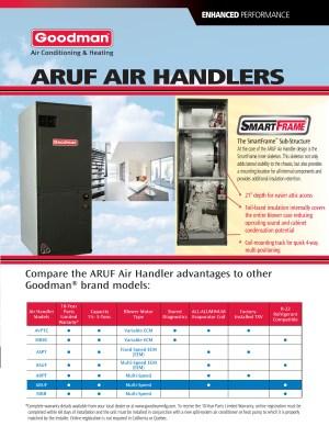 25 ton Goodman SmartFrame Central Indoor Air Handler