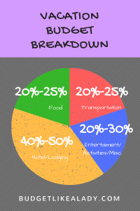 Vacation Budget Percentages