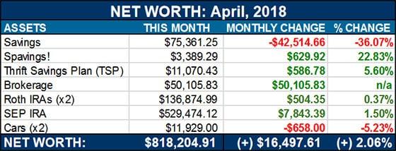 net worth - april, 2018