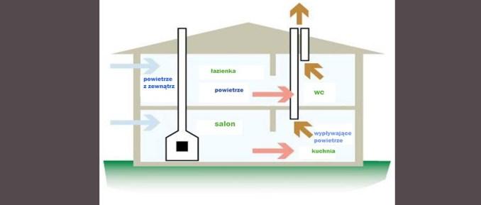 wentylacja grawitacyjna