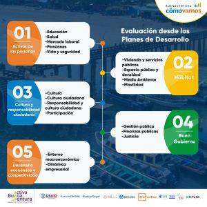 Infografía - Evaluación desde los Planes de Desarrollo