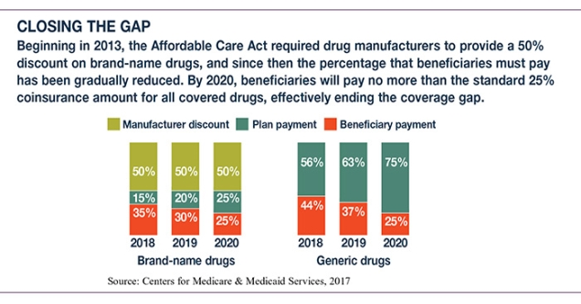 Some plans have more generous coverage in the gap. You may be able to avoid  the coverage gap by using generic medicine, when appropriate, to lower your  drug ...