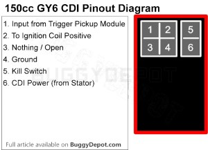 GY6 150cc Ignition Troubleshooting Guide: No Spark