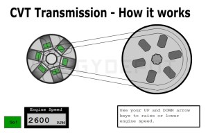 How the CVT Transmission System works  Buggy Depot Technical Center