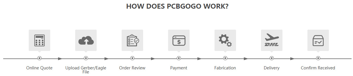PCBgogo: Placing Your Order Made Easy | Best PCB