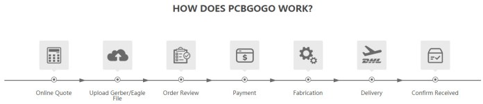 PCBgogo: Placing Your Order Made Easy | Best PCB manufacturer