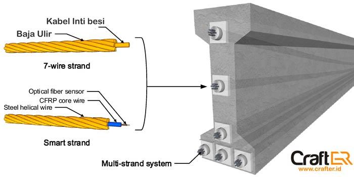Beton Prategang Pratekan Keunggulan Dan Pembuatan Beton Pratekan
