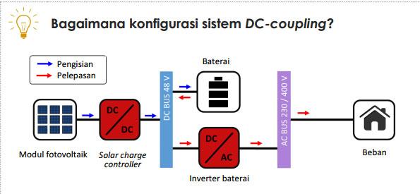 plts off grid dc coupling