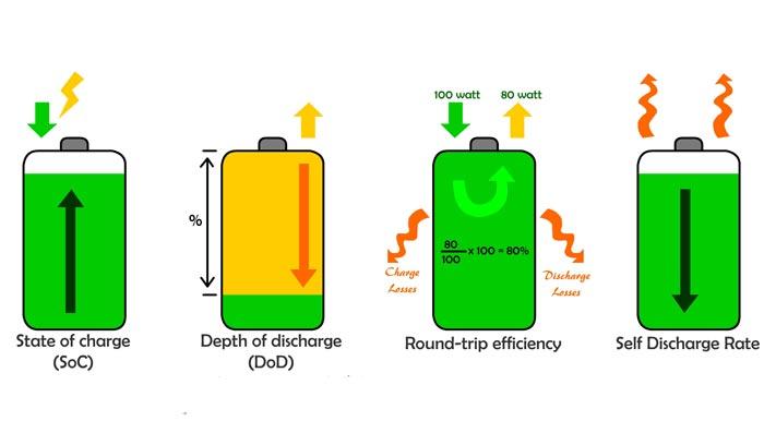 dod baterai dan soc baterai