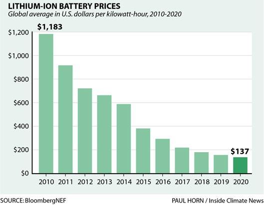 perbandingan harga baterai dari tahun ke tahun