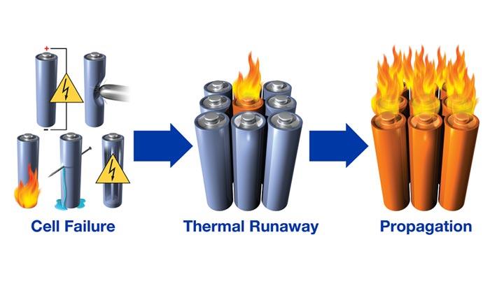 pelarian termal baterai lithium