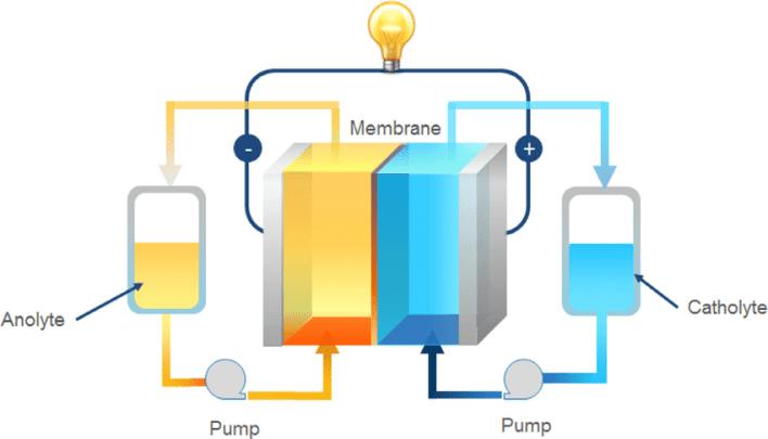 baterai redox flow