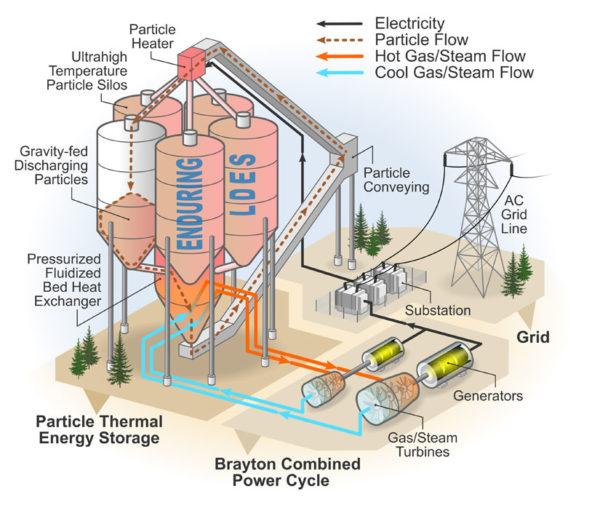 energi pasir silika