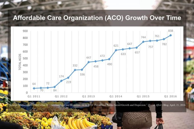 Fast Fact Acos Shift Healthcare S Focus To Population Health Build Healthy Places Network
