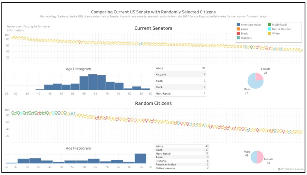 Graph showing Senate makeup with current election results vs. sortition results