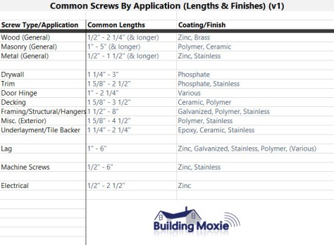 Common Screws Common Length Finish - Residential Construction
