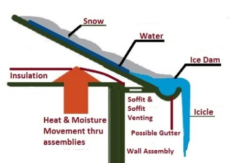 the anatomy of an ice dam