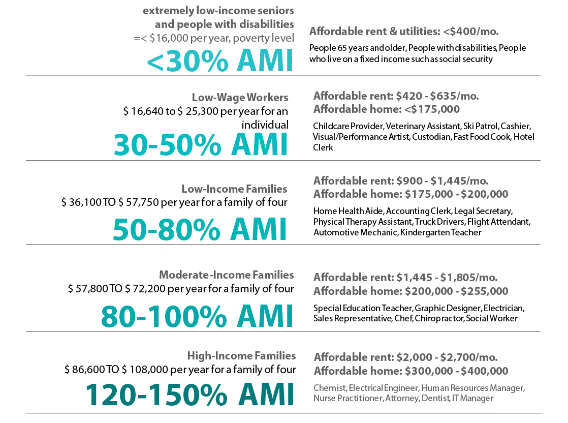 Rent ranges based on AMI