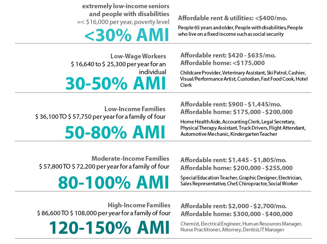 Rent ranges based on AMI