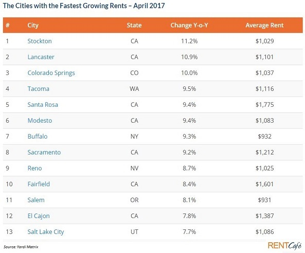 Top 13 US cities with the fastest-growing rents