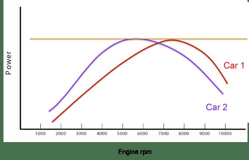 Engine_Powervsrpm_TwoCars