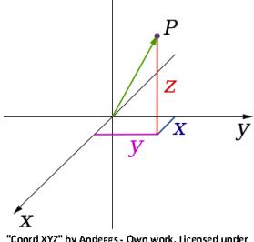 CartesianCoordSystem