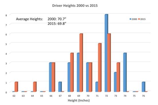 BSPEED_DriverHeightsandWeights__2000vs2015DriverHeights