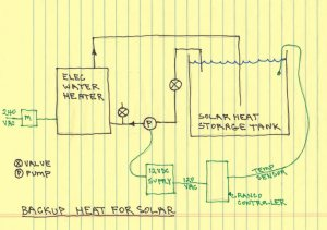 $2K Solar Space and Water: System Diagrams