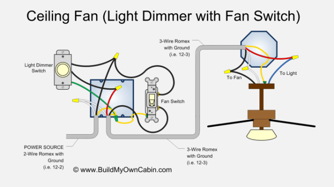How to hook up a ceiling fan with light centralroots ceiling fan wiring diagram with light dimmer mozeypictures Gallery