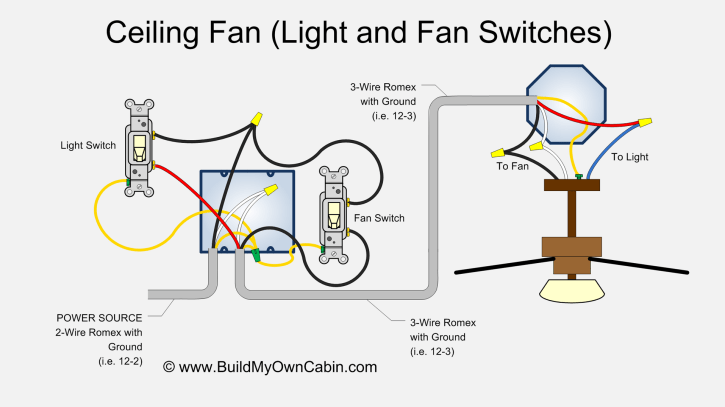 ceiling fan wiring diagram two switches?resize=725%2C407 wiring a ceiling fan with light switch diagram integralbook com hunter 27182 wiring diagram at webbmarketing.co