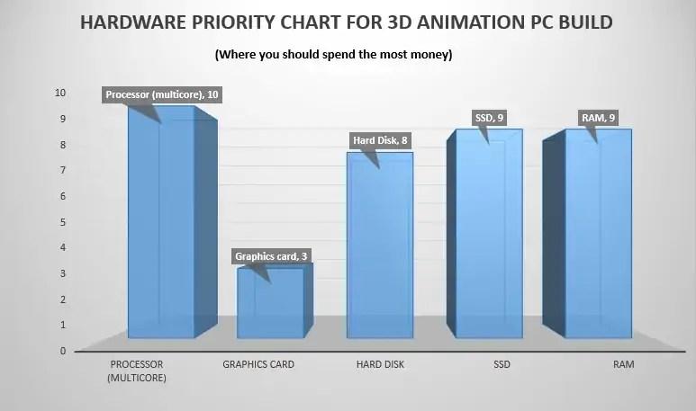 Best 3D Animation and Render Desktop Build 2019