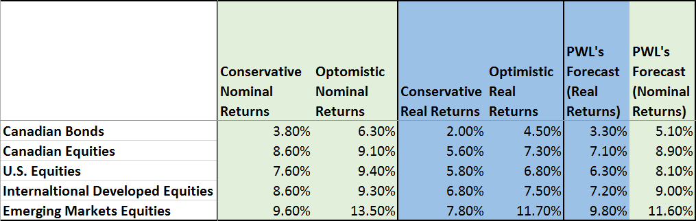 expected investment returns summary