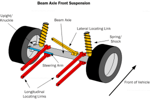 What is a Beam axle suspension?   BeamNG