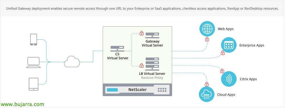 Citrix NetScaler Unified Gateway