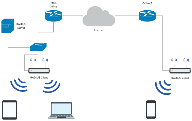 wpa2 enterprise wireless security with synology radius