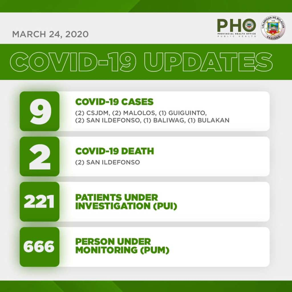 Bulacan COVID-19 Virus Journal Log Book (From First Case up to June 2020) 100