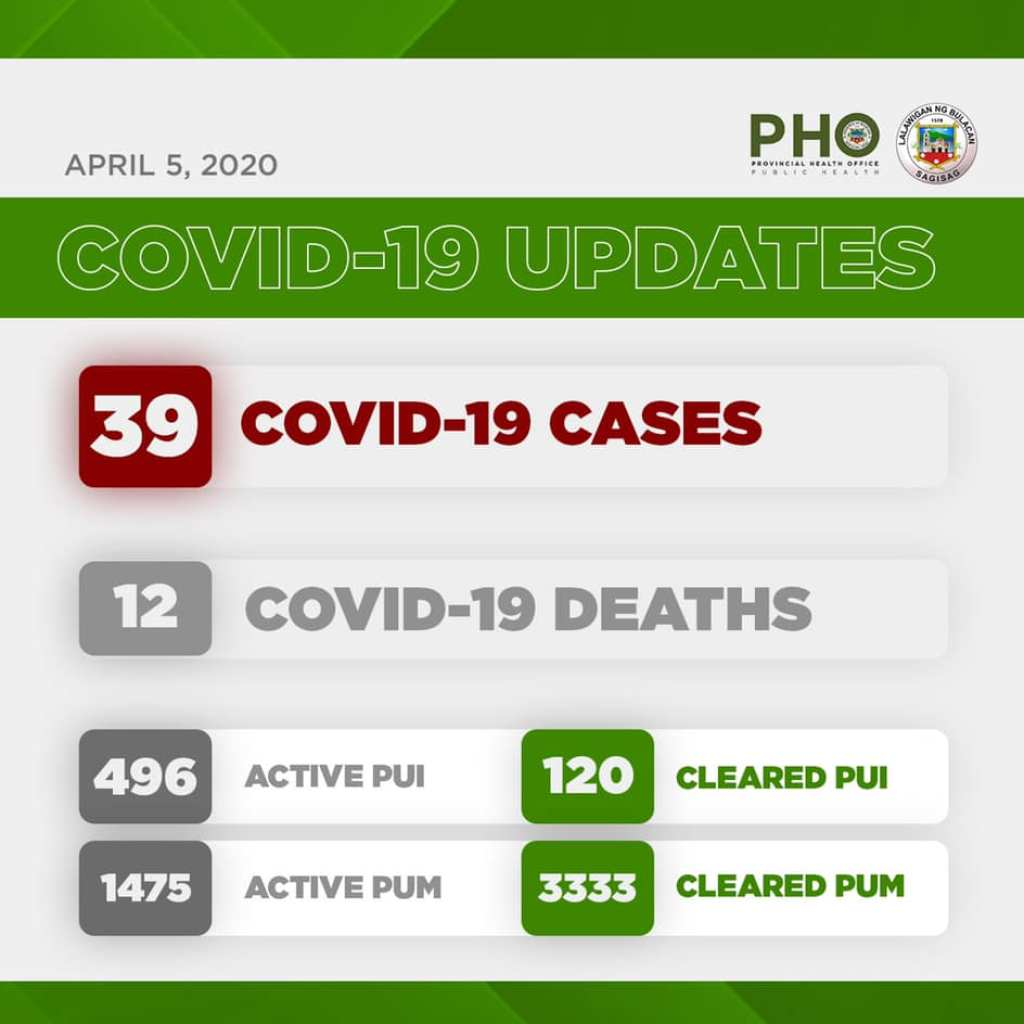 Bulacan COVID-19 Virus Journal Log Book (From First Case up to June 2020) 88
