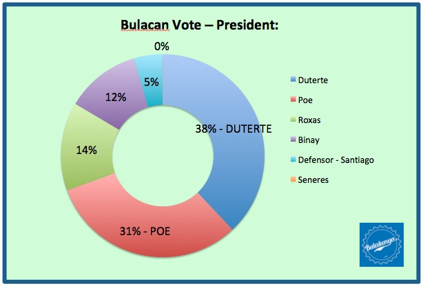 Bulacan Vote - President
