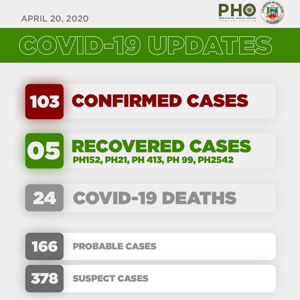 Bulacan COVID-19 Virus Journal Log Book (From First Case up to June 2020) 78