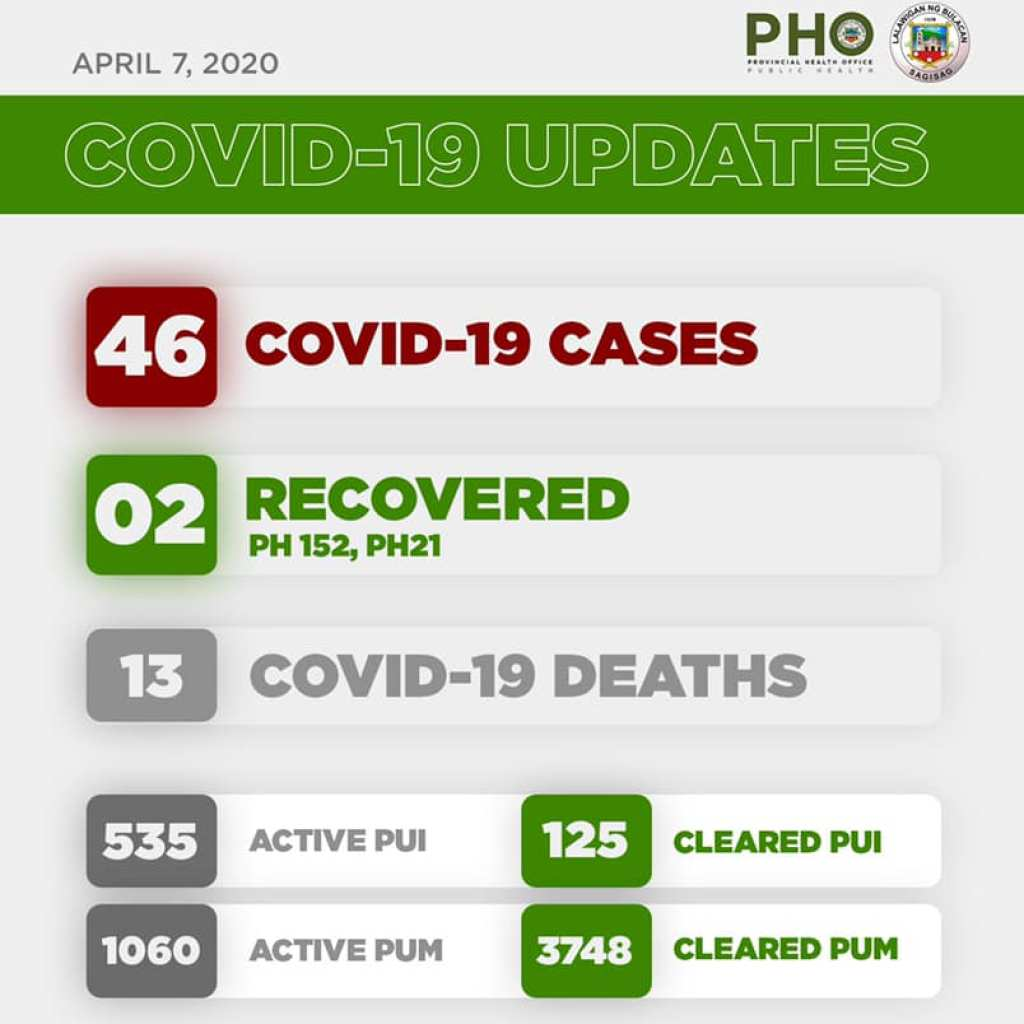 Bulacan COVID-19 Virus Journal Log Book (From First Case up to June 2020) 90