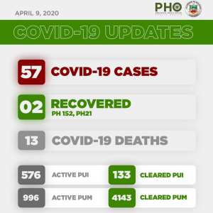 5th Week Report: COVID-19 in Bulacan – Health Workers 1