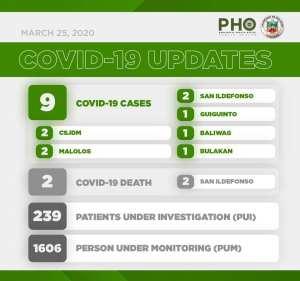 3rd week: Covid-19 in Bulacan